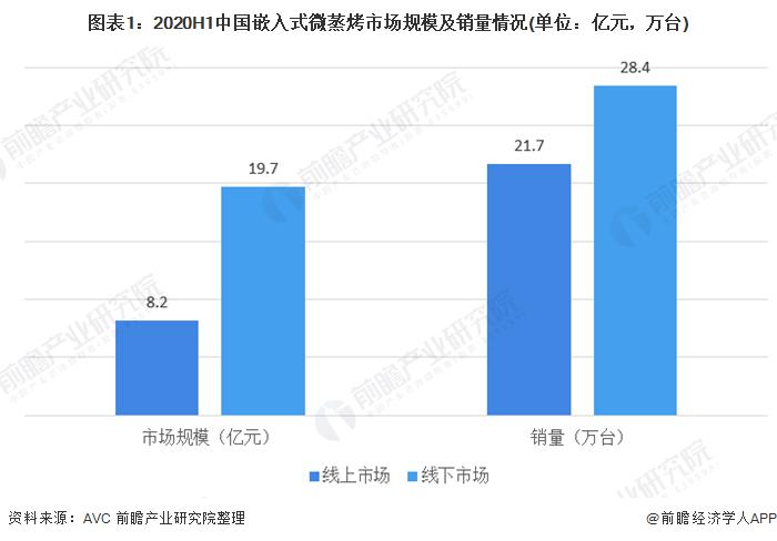 2020年中国嵌入式微蒸烤市场发展现状分析 产品结构变化较大【组图】