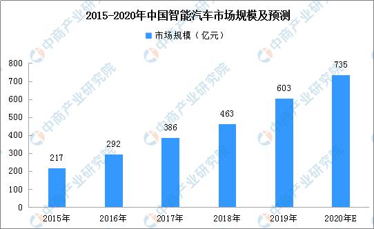 2020年中国智能汽车市场规模约735亿元 未来发展空间巨大