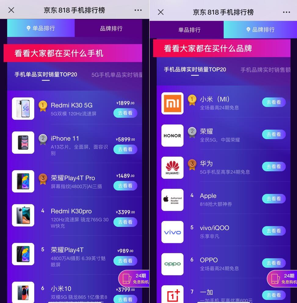 雷军效应 小米霸屏京东818手机竞速排行榜