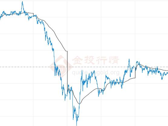 美国经济数据向好!现货黄金遭遇大幅抛售