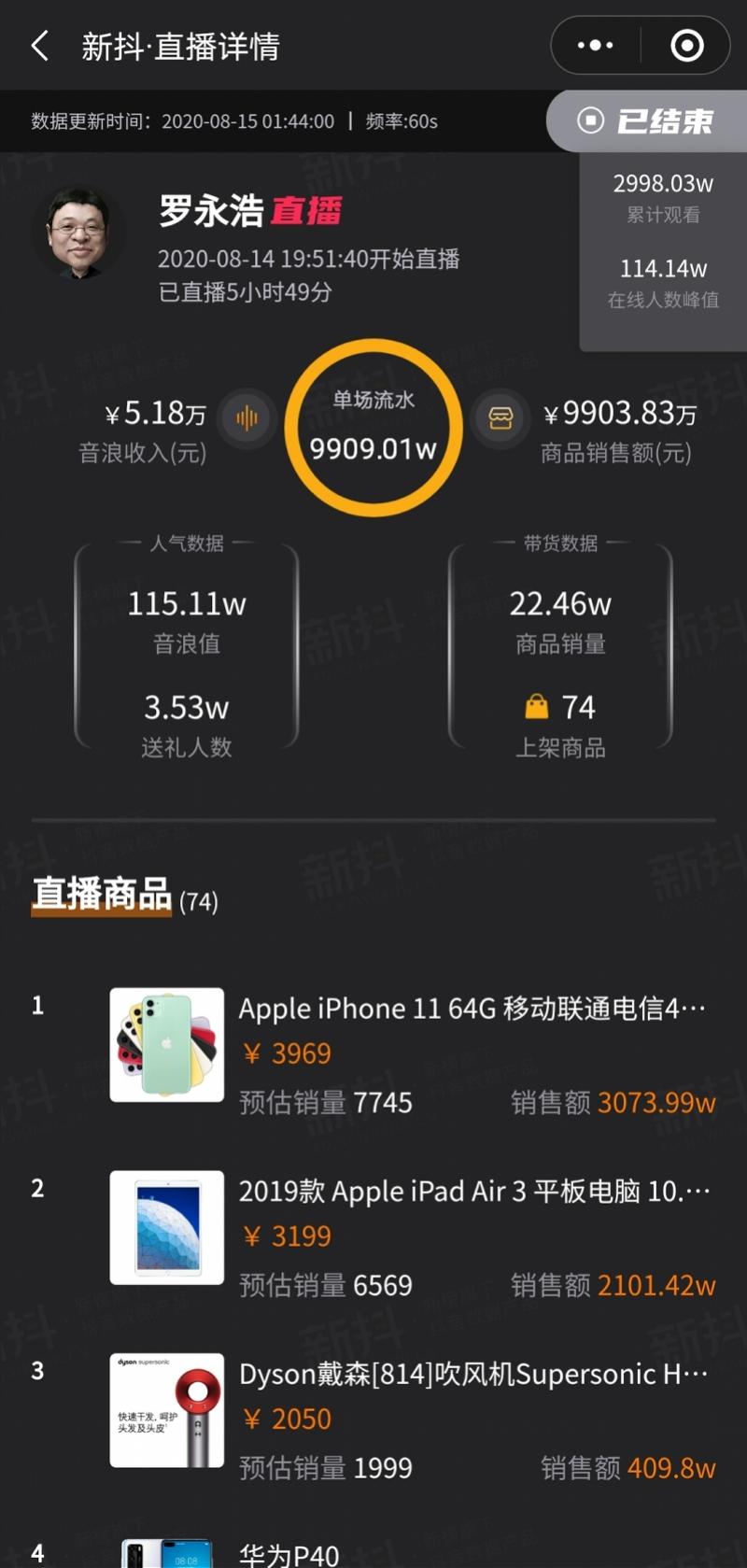 雷军抖音直播首秀预估带货超1亿元 猎豹CEO傅盛打赏了2万多