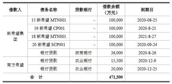 新希望集团:20亿元公司债券票面利率确定为4.2%