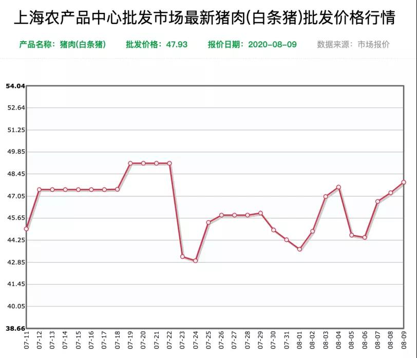 """7月CPI温和上涨 """"二师兄""""消费贡献大"""