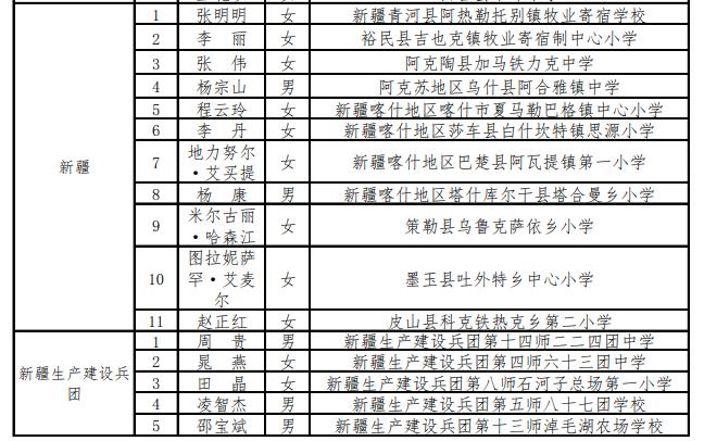 新疆(含兵团)16人入选2020年乡村优秀青年教师培养奖励计划