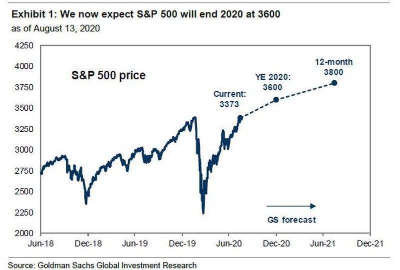 还能继续涨?高盛:标普500指数年底有望升至3600点!