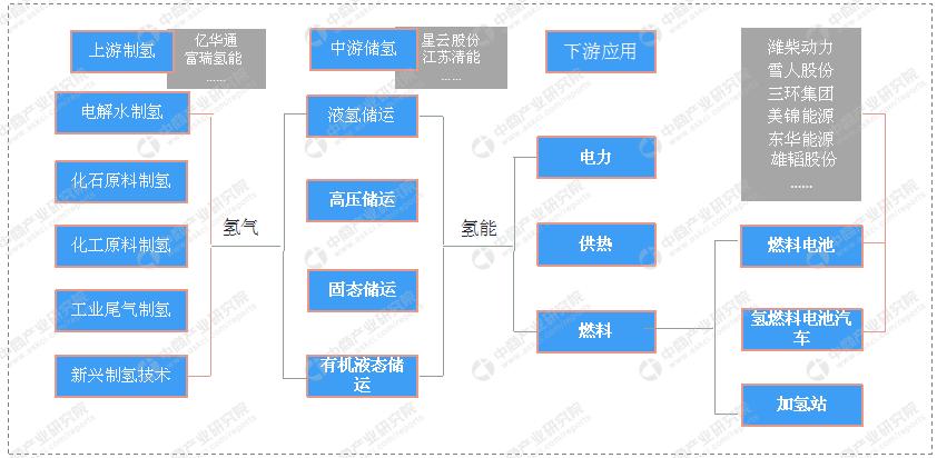"""贵州""""十四五""""氢能产业发展规划编制工作启动 """"十四五""""时期氢能产业将怎样发展?"""
