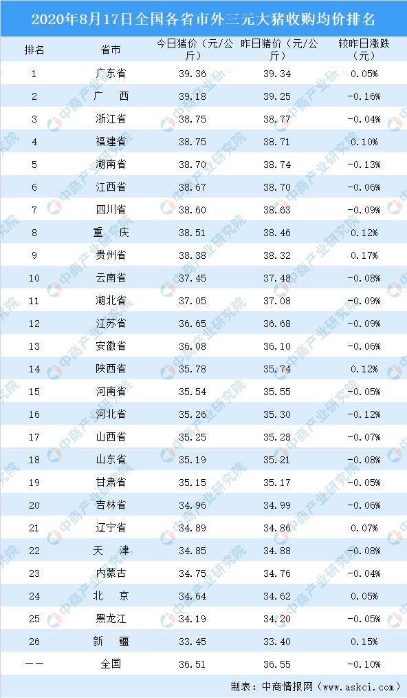 2020年8月17日全国各省市生猪价格排行榜:全国生猪价格主流下跌(附排名)