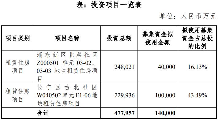 上海地产拟发行20亿元公司债券14亿元用于租赁住房项目投资建设