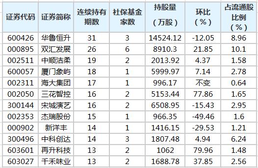 社保基金连续4个季度以上持有51股 最长已持有31个季度