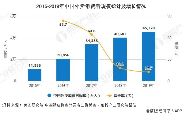 流动人口就业_2020年中国外卖行业市场现状及发展趋势分析 城镇化 人口流动推