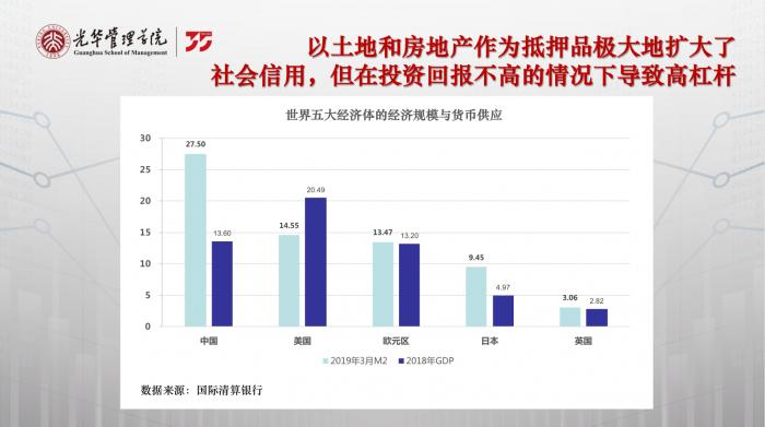 北大光华刘俏:引发高杠杆的的原因并不是货币超发 而是投资资本收益率低