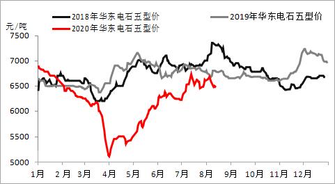 《【万和城平台招商】浙塑周报:PVC市场一周行情(8月10日-14日)》