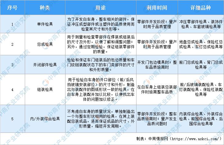 2020年中国汽车检具行业市场现状及发展前景研究报告(简版)