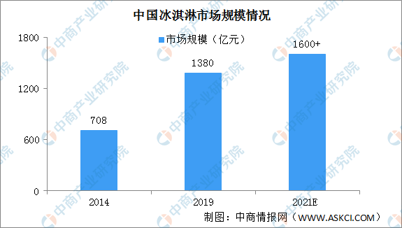 2020年中国冰淇淋市场规模预测及发展趋势分析(附企业名录)