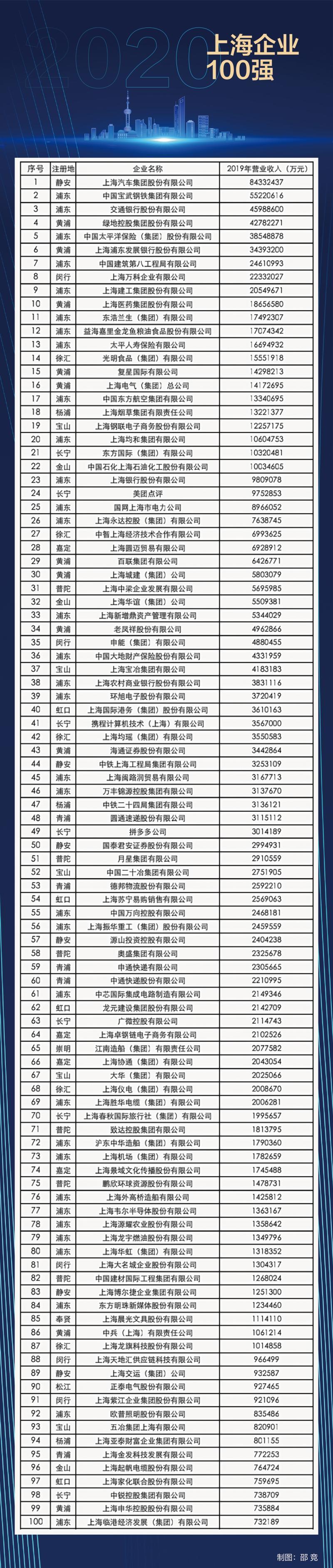 2020上海企业百强榜出炉 你所在的企业上榜了吗(附榜单)