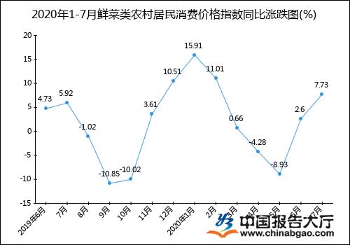 2020年1-7月鲜菜类农村居民消费价格指数统计分析