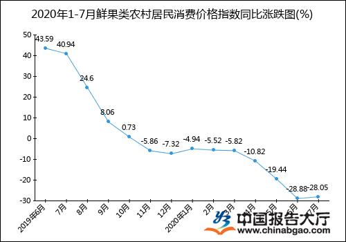 2020年1-7月鲜果类农村居民消费价格指数统计分析