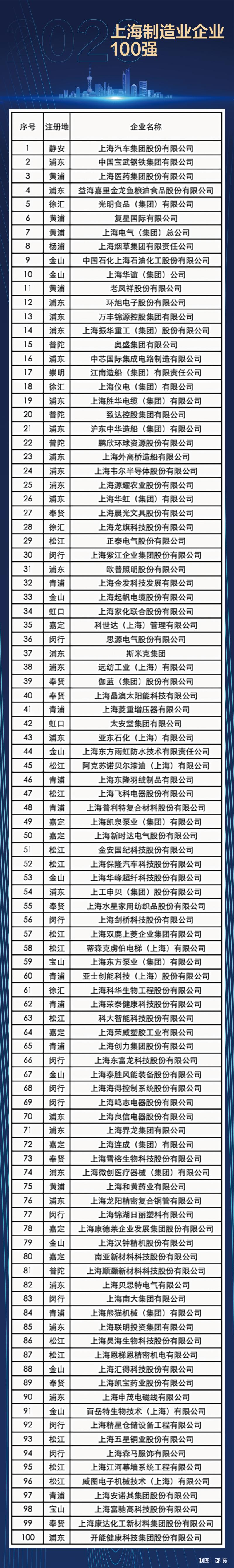 """""""上海制造""""哪家强 刚刚发布的2020上海制造百强榜给出答案(附榜单)"""