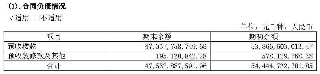 华发股份:上半年末合同负债较期初下降12.70%