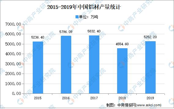 2020年中国铝轧制材行业市场现状分析