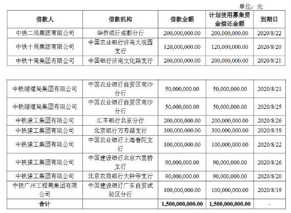 中国中铁35亿元公司债券票面利率确定为3.05%