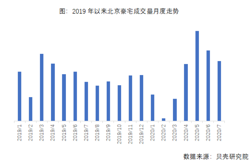 8月项目扎堆入市 北京豪宅市场乘风破浪