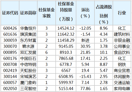社保基金二季度持有128股 新进23只