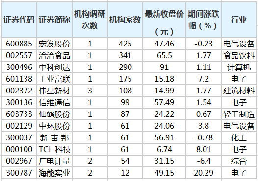 《【超越平台官网】19股获20家以上机构扎堆调研》