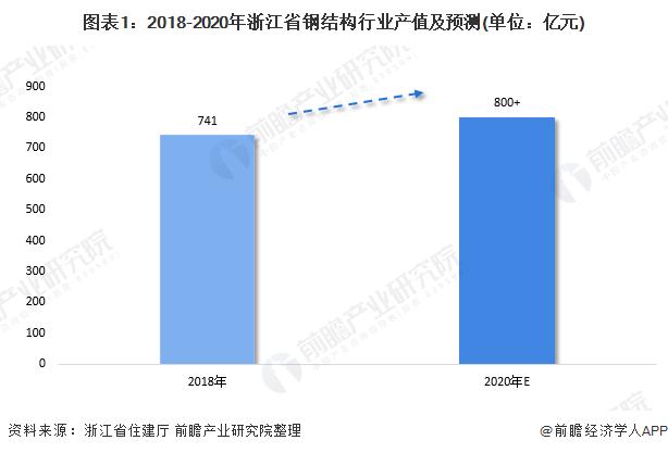 浙江省为何能引领钢结构行业的发展?