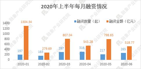 2020年上半年风险投资市场融资数据研究报告:近1500个融资事件,融资规模超过4200亿