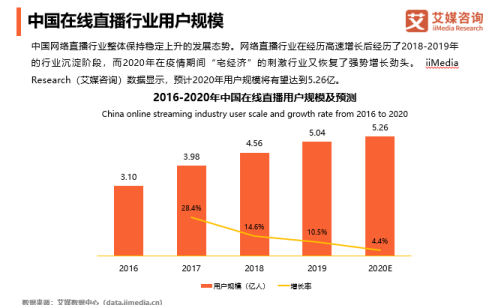 中国在线直播用户规模将达5.26亿 KK直播深耕内容寻求新机遇