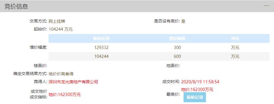 龙光地产16.23亿元竞得佛山禅城40亩商住地 溢价率55.69%