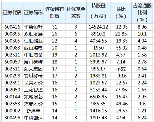 社保基金连续4个季度以上持有71股 最长已持有31个季度