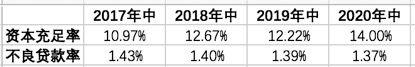 首份上市银行中报:江苏银行大幅计提资产减值损失致净利增速回落