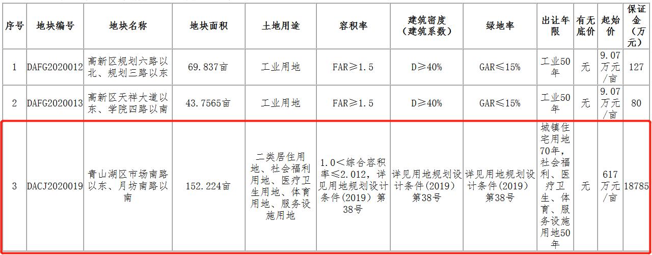 金茂13.99亿元竞得南昌市青山湖区一宗住宅用地 溢价率48.95%