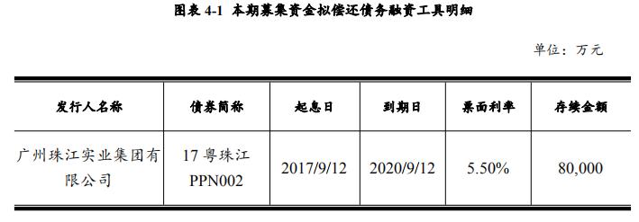 珠江实业拟发行18亿元超短期融资券用于偿还到期债务融资工具