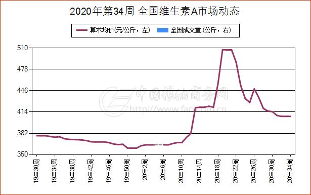 8月19日陕西省维生素E现货报价振荡上涨