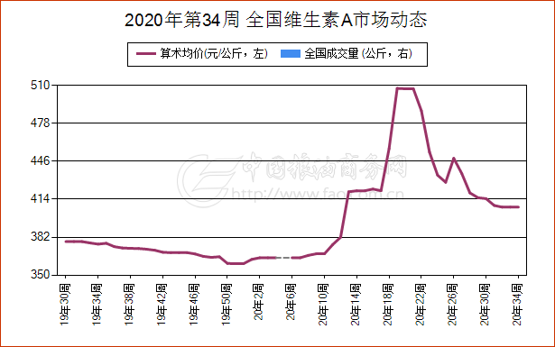 8月19日上海市维生素E现货报价振荡上涨