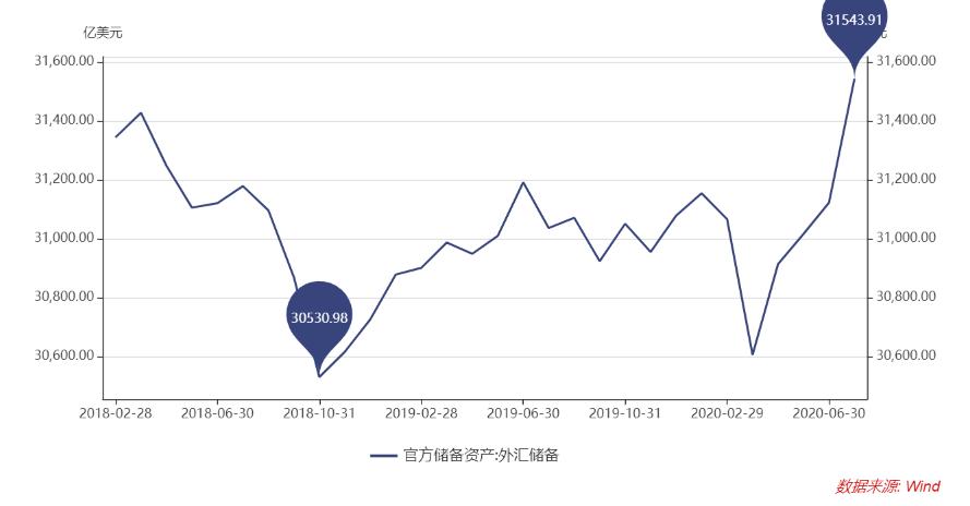 《【万和城注册地址】美元指数跌破92.2 创近两年新低》