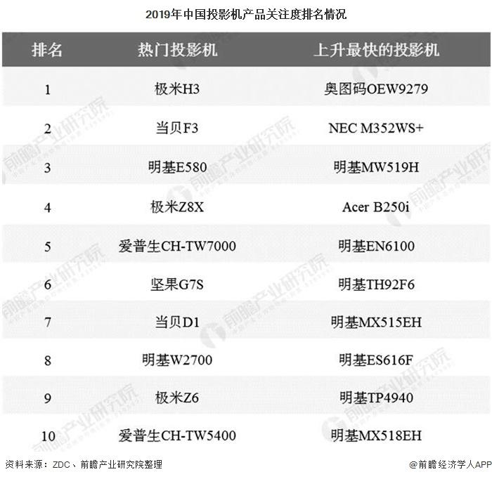 2020年中国投影机行业消费现状及发展趋势分析 产品呈现高清高亮、智能化发展
