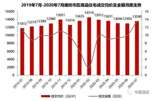 中原地产:7月燕郊香河成交市场量价齐跌 4城区房价上涨