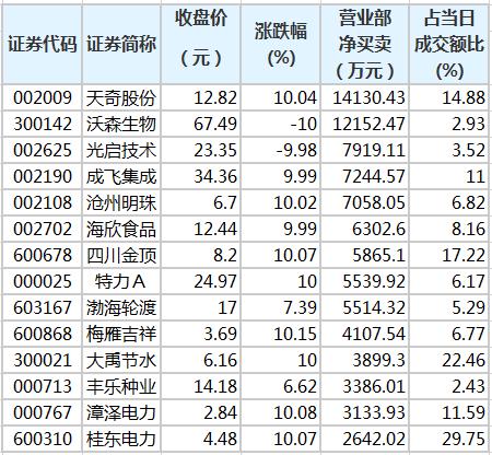 营业部资金青睐23股 2股净买入超亿元