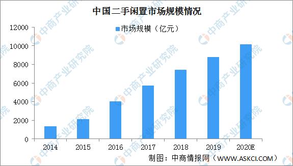 2020年中国闲置经济行业发展现状分析(图)