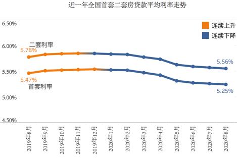8月全国房贷利率继续下降 一线城市北上深不变、广州微降