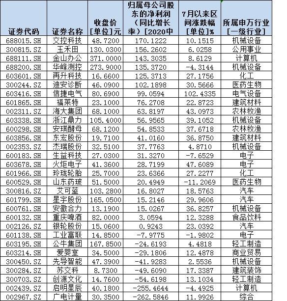 二季度社保和QFII抱团30股三特征勾画机构投资偏好(附名单)