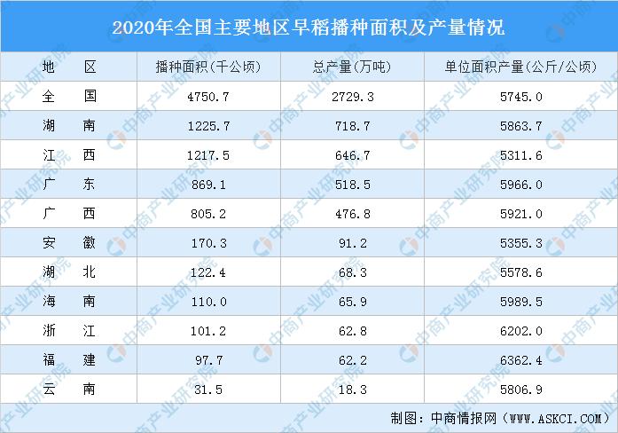 2020年全国早稻总产量2729万吨 播种面积大幅增加(图)