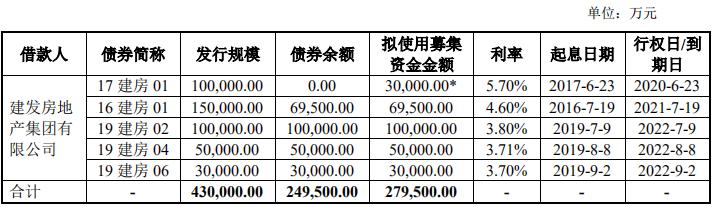 建发房地产27.95亿元公司债券获深交所审核通过
