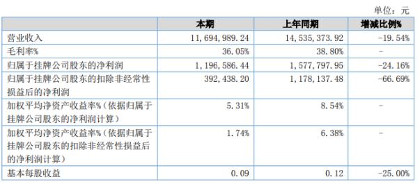 香江印制2020年上半年净利119.66万下滑24.16% 营业外支出同比增加