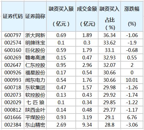 7 .融资客户的股份占营业额的30%以上