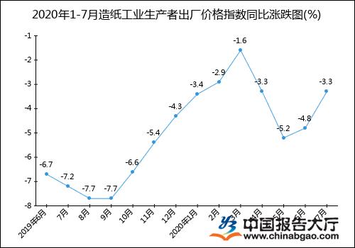 2020年1-7月造纸工业生产者出厂价格指数统计分析